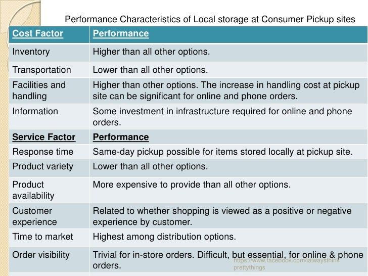 Performance Characteristics of Local storage at Consumer Pickup sitesCost Factor          PerformanceInventory            ...