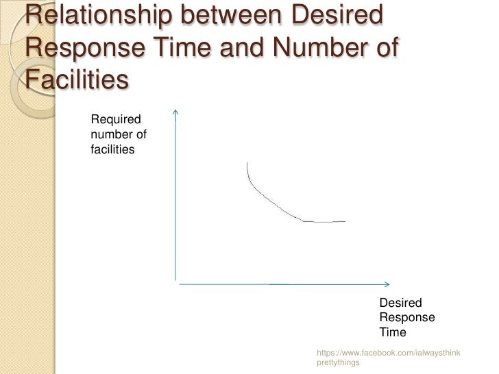 Relationship between DesiredResponse Time and Number ofFacilities    Required    number of    facilities                  ...