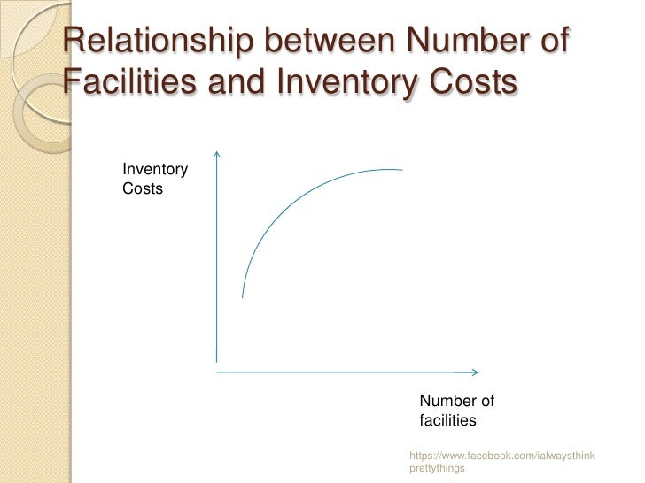 Relationship between Number ofFacilities and Inventory Costs   Inventory   Costs                      Number of           ...
