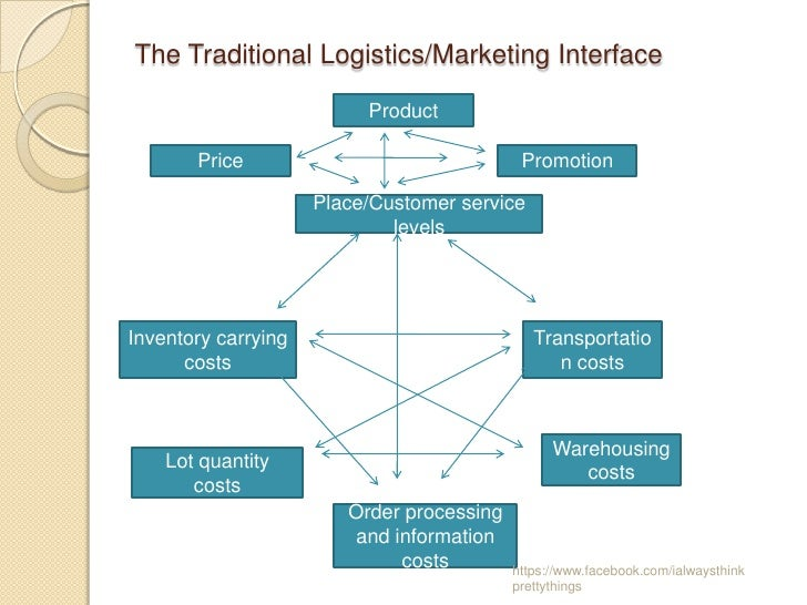 definition of traditional logistics Traditional and native digital retailers the change  supply chains, we first define  electronic commerce according to  customer logistics service is defined as.