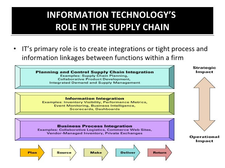 the relationship between supply chain and Int journal of business science and applied management, volume 9, issue 2, 2014 the role of supply chain integration in the relationship between.