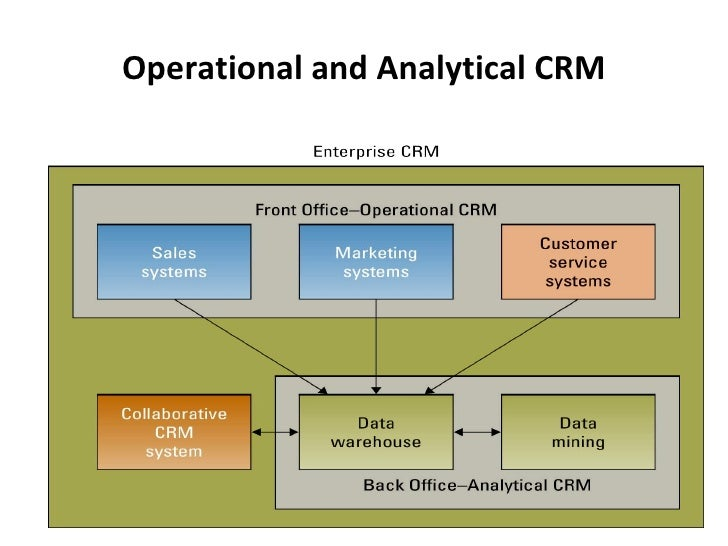 information systems in scm and erp Erp + e-business = an emerging relationship  information systems that could not communicate with one another  supply chain management is the systemic,.