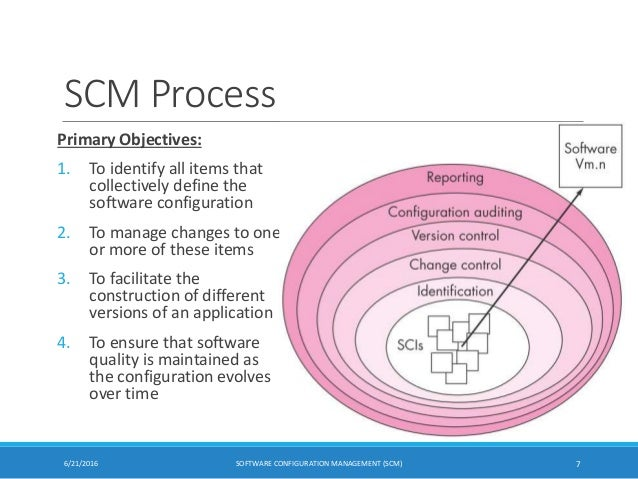 Software configuration management scm software configuration management scm 6 7 ccuart