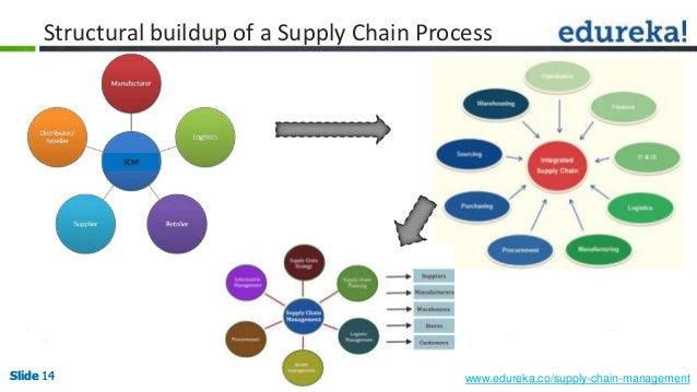 process flow supply chain management The reverse logistics process includes what is reverse logistics flow vs the traditional logistics flow is defined by the council of supply chain management.