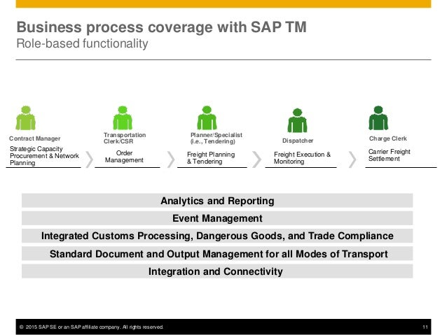 © 2015 SAP SE or an SAP affiliate company. All rights reserved. 11 Business process coverage with SAP TM Role-based functi...