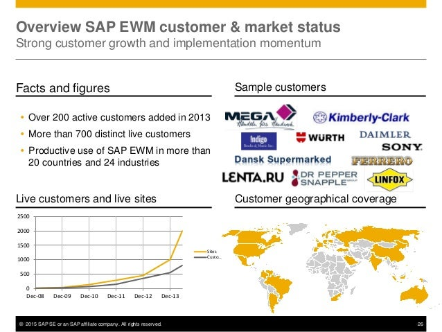 © 2015 SAP SE or an SAP affiliate company. All rights reserved. 26 Overview SAP EWM customer & market status Strong custom...