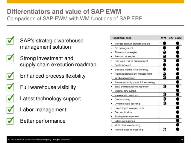 © 2015 SAP SE or an SAP affiliate company. All rights reserved. 33 Differentiators and value of SAP EWM Comparison of SAP ...