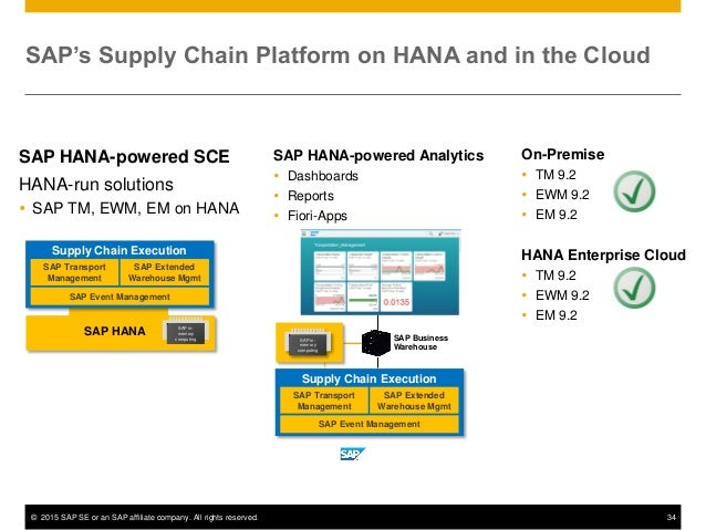 © 2015 SAP SE or an SAP affiliate company. All rights reserved. 34 SAP's Supply Chain Platform on HANA and in the Cloud SA...