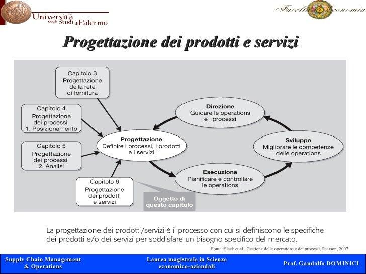 Progettazione dei prodotti e servizi                                                        Fonte: Slack et al., Gestione ...
