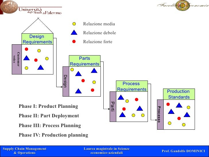 Progettazione dei processi corso di laurea magistrale in for Laurea magistrale design