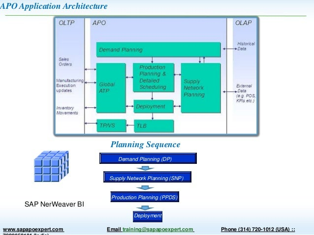 Supply Chain Planning And Sap Apo Overview