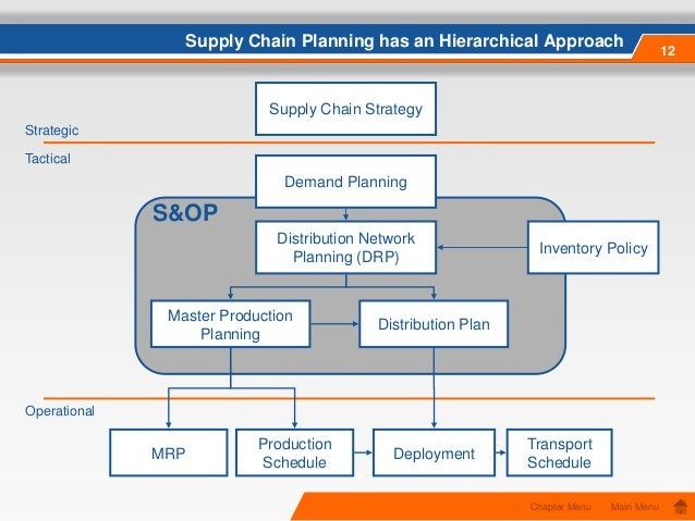supply chain management approach analysis