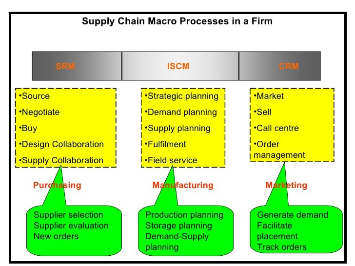 basics of supply chain management pdf