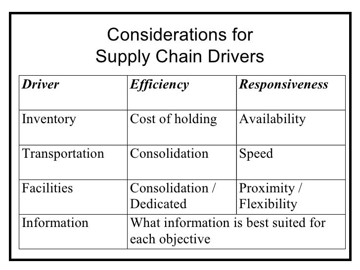 Logistics and Supply Chain Management most time consuming majors