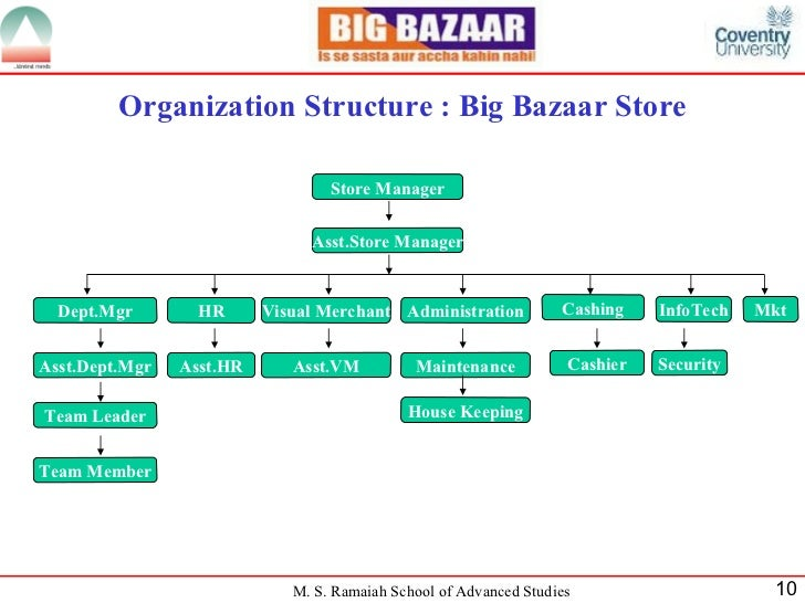 organisation structure or hierarchy of big bazaar Big on infrastructure cement from ultratech powers india's infrastructure – metros, the sea link, airports and more explore.