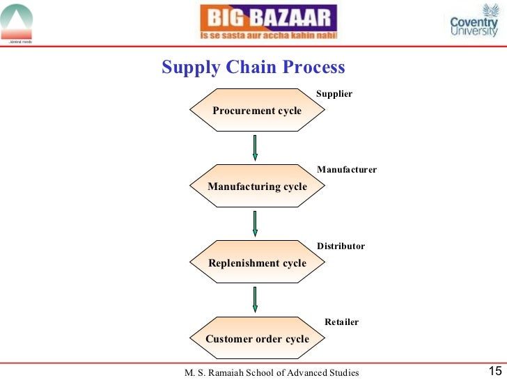 organizational structure of big bazaar in india Big bazaar pvt, ltd was founded in 2001 and is based in mumbai, india the company operates as a subsidiary of future retail limited knowledge house, 2nd floor.