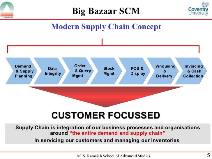 big bazaar supply chain Academiaedu is a platform for academics to share research papers.