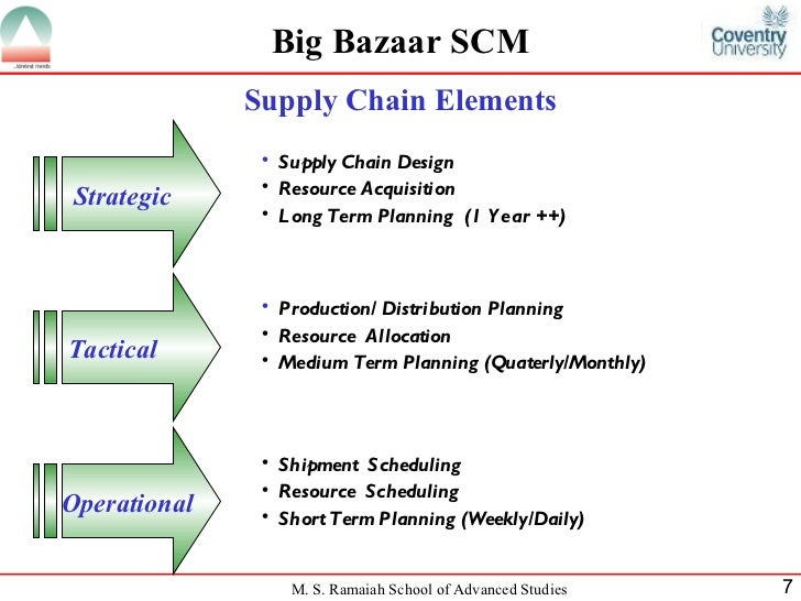 supply chain management for big bazaar Big bazaar | download and upload big bazaar is the largest hypermarket chain in india products 166 bank 158 supply chain management 152 it 150 logistics.