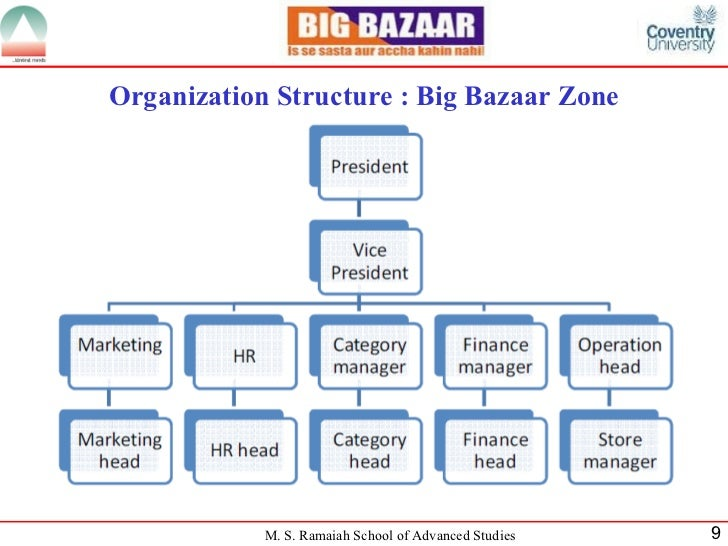 organizational structure of big bazaar in india Widely credited as the pioneer of modern retail industry in india, kishore biyani   and leads some of india's most popular retail chains like big bazaar, central,  brand  a believer in the group's corporate credo, 'rewrite rules, retain values, '.
