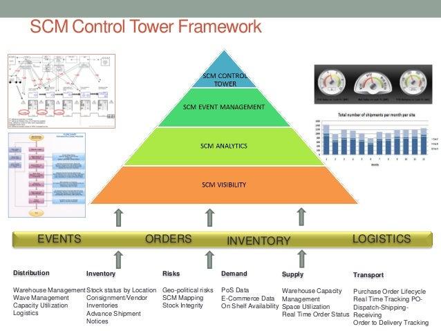 SCM Control Tower FrameworkEVENTS ORDERS INVENTORY LOGISTICSPoS DataE-Commerce DataOn Shelf AvailabilityDemandWarehouse Ca...