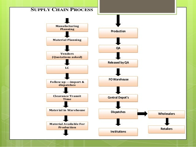 Supply Chain in Abbot