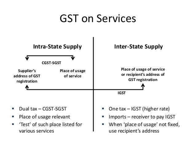 impact of gst on supply chain There will be huge gst impact on supply chain, as the supply system is exposed to many taxes throughout the chain here, we will analyse the same and figure out the exact gst impact on supply chain.