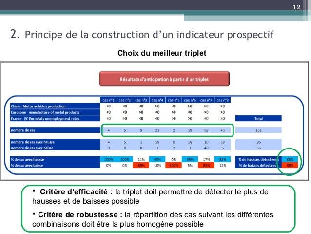 122. Principe de la construction d'un indicateur prospectif                             Choix du meilleur triplet     Cri...