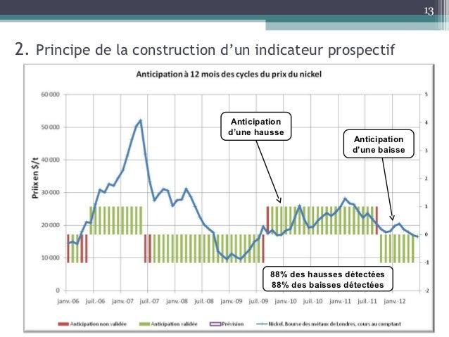 132. Principe de la construction d'un indicateur prospectif                                Anticipation                   ...