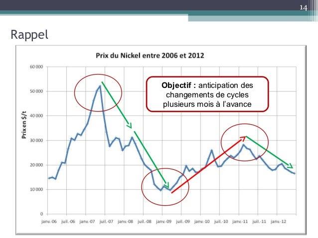 14Rappel         Objectif : anticipation des          changements de cycles         plusieurs mois à l'avance