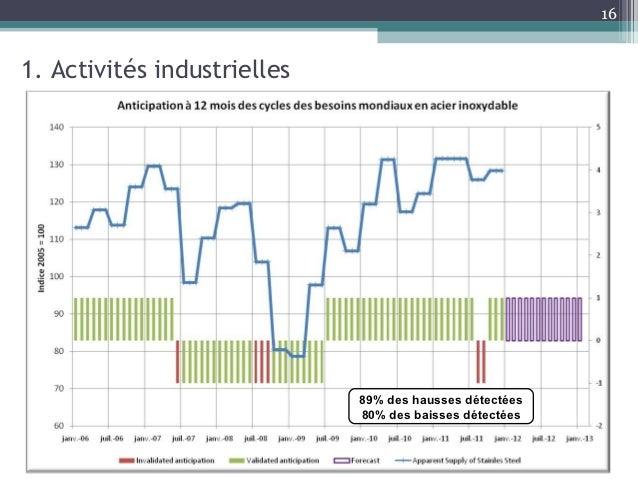 161. Activités industrielles                             89% des hausses détectées                             80% des bai...