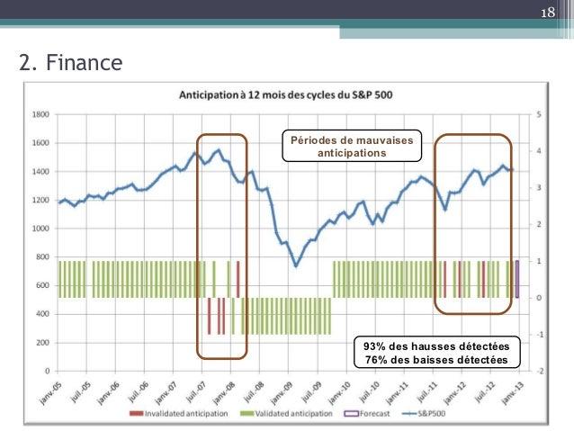 182. Finance             Périodes de mauvaises                  anticipations                         93% des hausses déte...