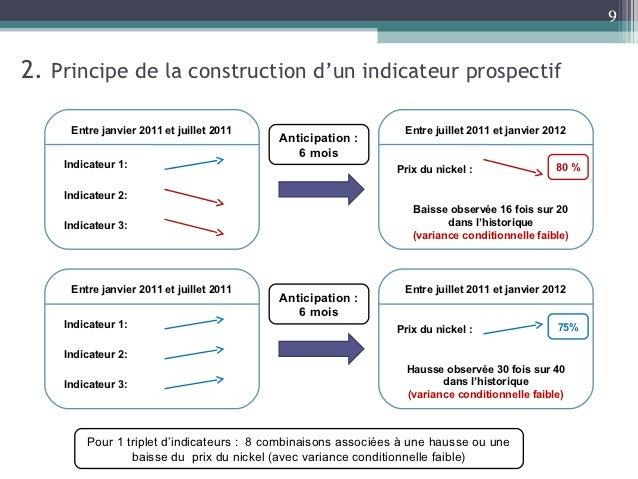92. Principe de la construction d'un indicateur prospectif     Entre janvier 2011 et juillet 2011                         ...
