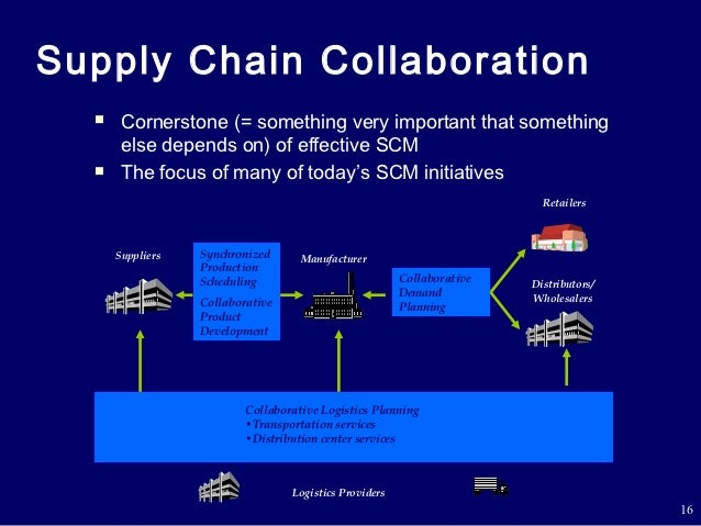Supply chain collaboration between the organization