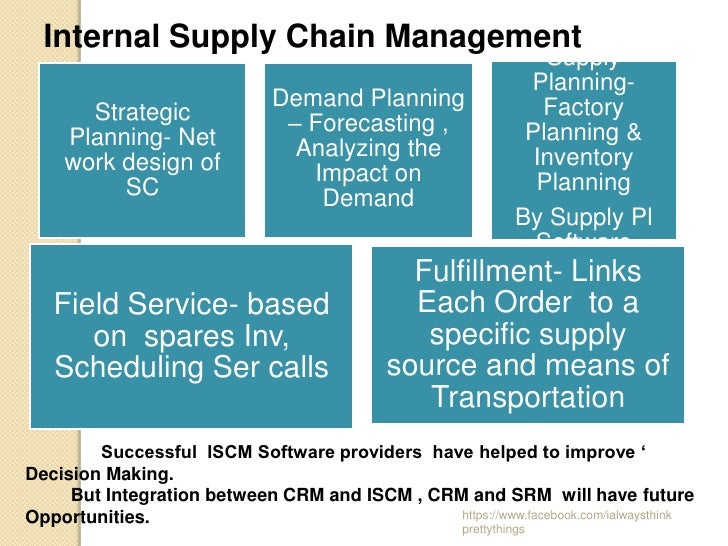 Supply Chain Management And It