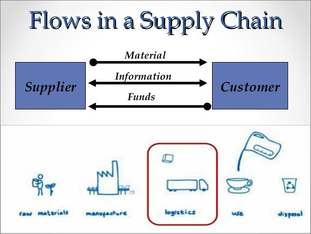 supply chain management model of procter and gamble Consulting, consumer goods, fmcg, customer experience, supply chain management,  model united nations  senior supply chain manager at procter & gamble.