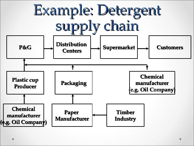 five forces model of procter and gamble Read this essay on procter & gamble  procter and gamble has five main core strengths that are being  an industry analysis using porter's five forces.