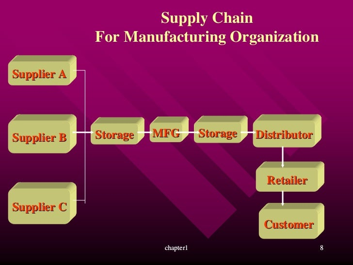 supply chain management an overview Supply chain management review is your comprehensive resource for news and information on supply chain management, transportation and warehousing.