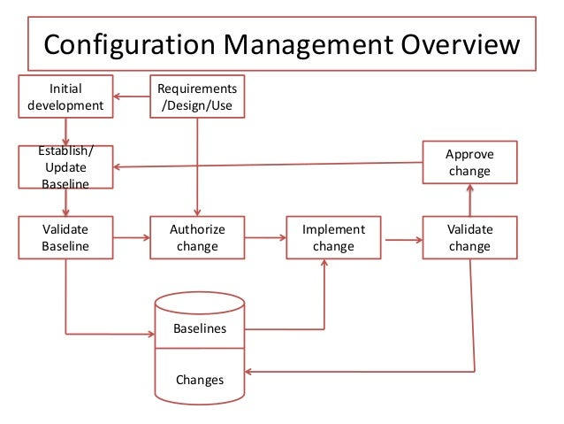 Software configuration management ccuart