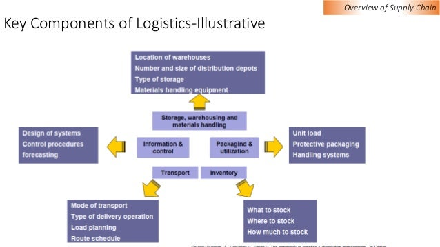 logistics as a key to the Logistics: a key sector of the economic development policy  logistics hub luxembourg a sector fully supported by all.