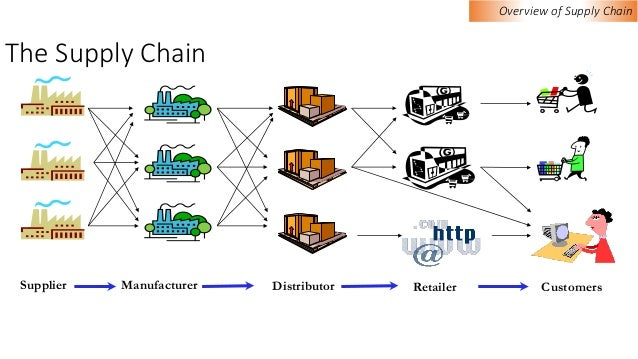 An overview of the supply chain management and the introduction to gathering and distribution