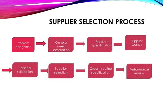A Detailed Presentation On Supply Chain Management Of