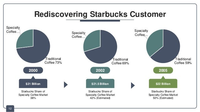 a look at starbucks marketing strategy essay