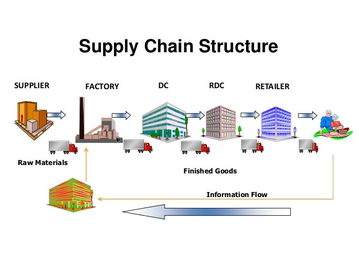 supermarket supply chain