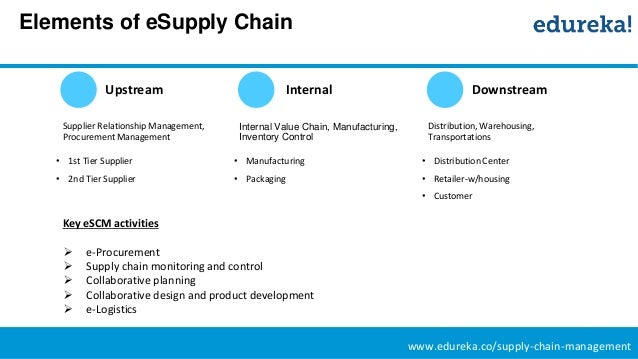 internal supply chain management pdf