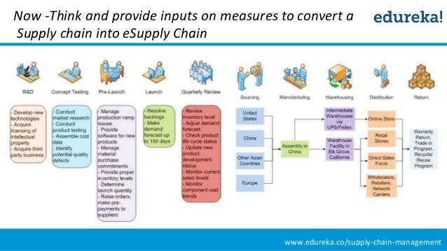 dabur india supply chain management Dabur supply chain management dabur tackles the secondary supply chain the cold chain is now recognized as the sunrise sector in india and is expected.