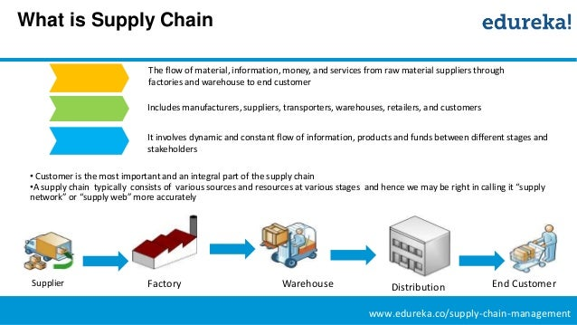 supply chain management in e commerce The concepts of supply chain design and management has come to the fore, due  to the  dynamic and seamless supply chain management for e-commerce.
