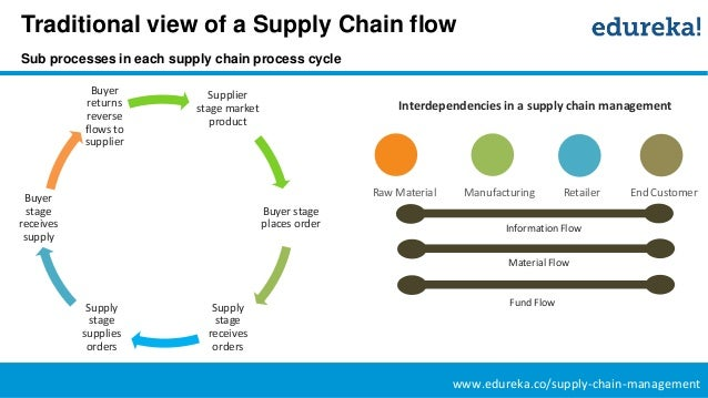 supply chain management in e commerce La supply chain management se encuentra dentro del  la gestión del stock es uno de los aspectos que se ven directamente beneficiados de la utilización del e.