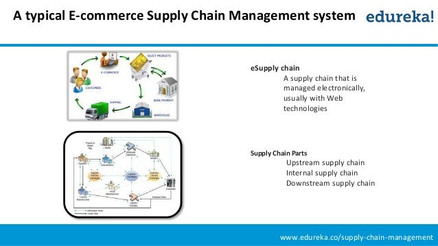 procurement logistics and supply chain management commerce essay Free supply chain management papers, essays, and research papers  in  sourcing and procurement, conversion, and all logistics management activities   dell: supply chain management and electronic commerce - introduction:  dell, one.