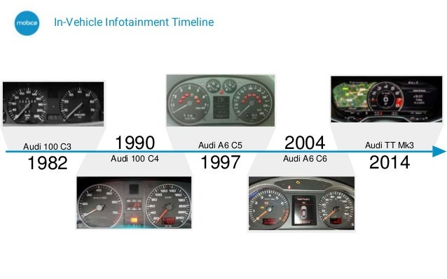 Consolidation of Instrument Cluster and In Vehicle Infotainment