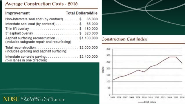 City Projects - Concepts, Costing & Construction
